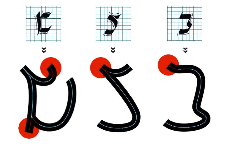 ניתן לראות את המעבר מצורת הכתיבה המקורית אל הקו הווקטורי וכן את השימוש בזוויות קבועות.