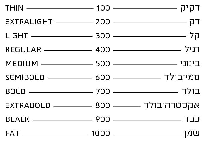 טבלת השוואה בין שמות של משקלים: בעברית, אנגלית והמספר המייצג אותם בקוד css