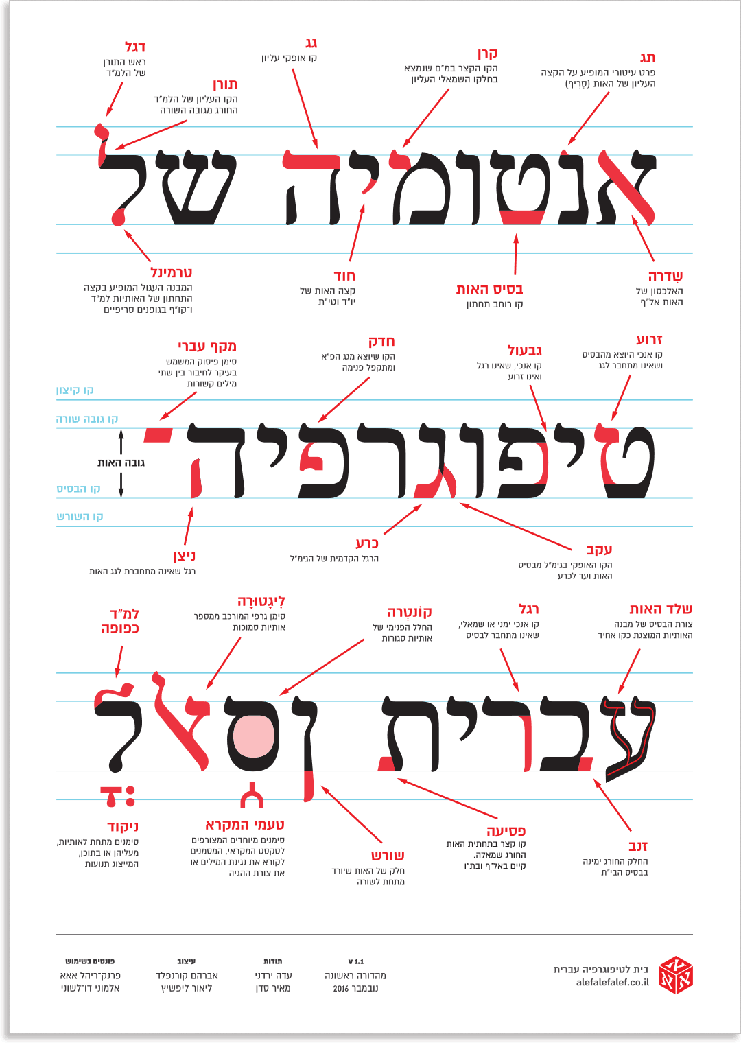 Anatomy Of Hebrew Type Alefalefalef