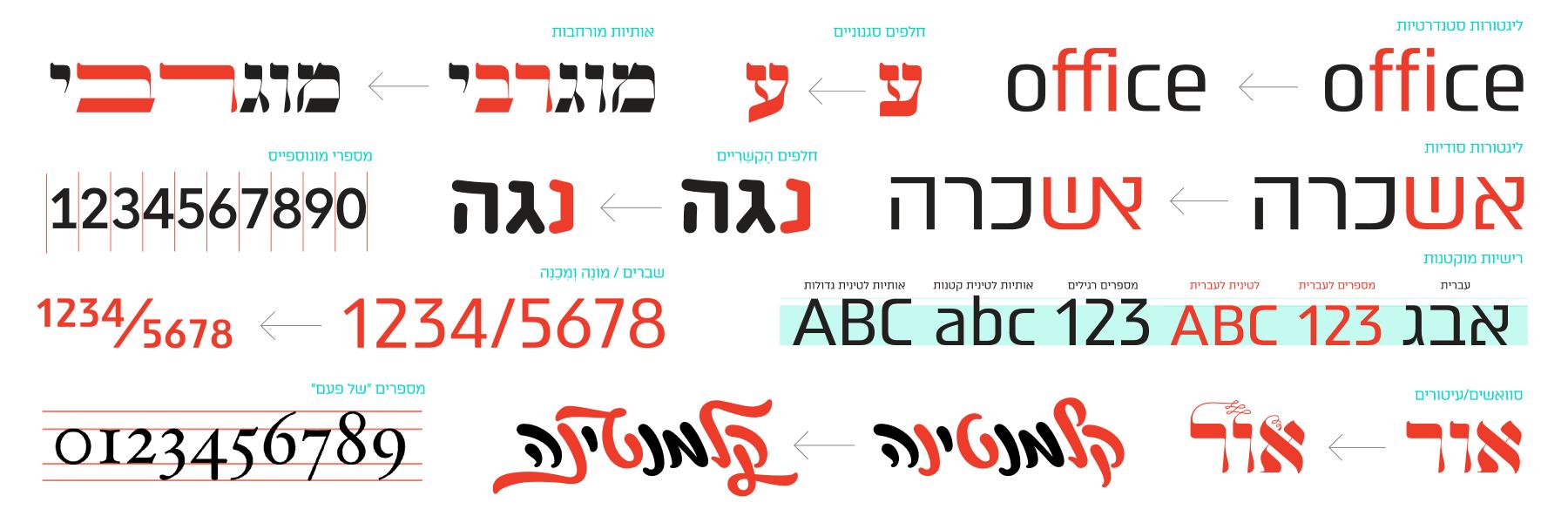 OpenType Features — AlefAlefAlef
